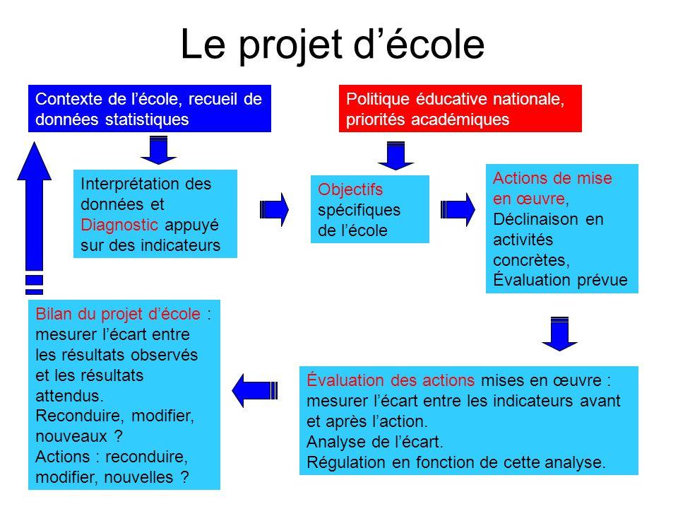 Le projet décole Interprétation des données et Diagnostic appuyé sur des indicateurs Objectifs spécifiques de lécole Actions de mise en œuvre, Déclina