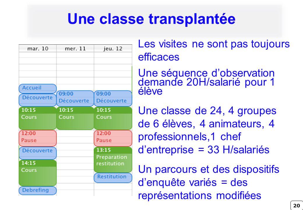 20 Une classe transplantée Les visites ne sont pas toujours efficaces Une séquence dobservation demande 20H/salarié pour 1 élève Une classe de 24, 4 g
