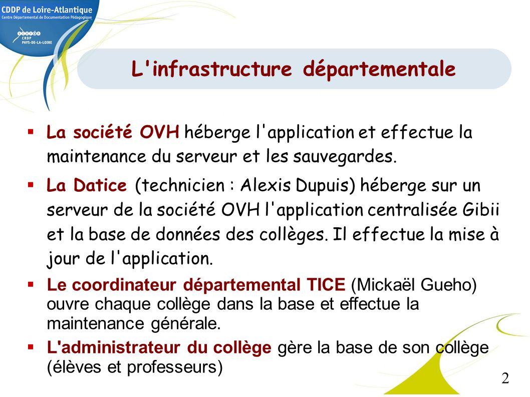 2 L'infrastructure départementale La société OVH héberge l'application et effectue la maintenance du serveur et les sauvegardes. La Datice (technicien