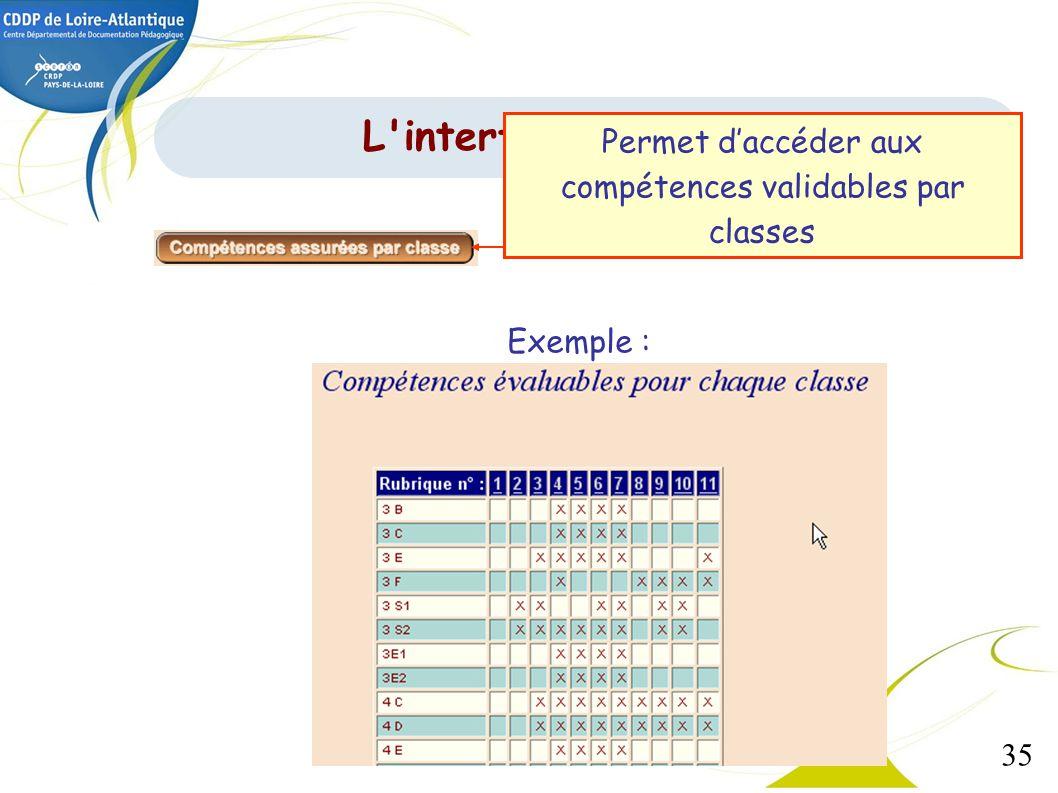 35 Exemple : L'interface de gestion Permet daccéder aux compétences validables par classes