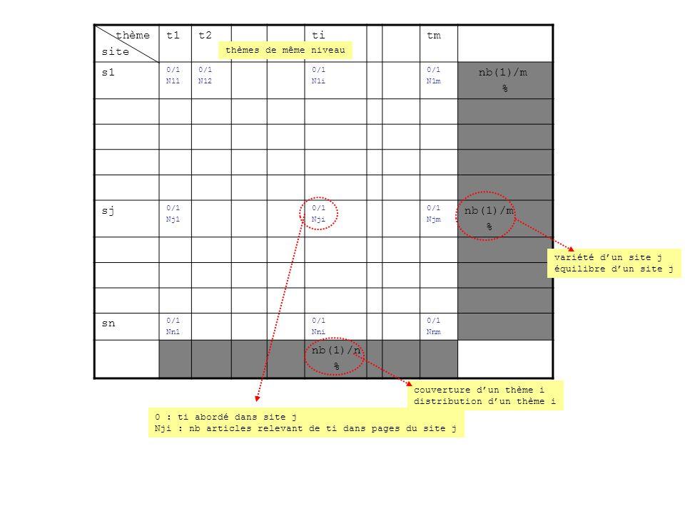 thème site t1t2titm s1 0/1 N11 0/1 N12 0/1 N1i 0/1 N1m nb(1)/m % sj 0/1 Nj1 0/1 Nji 0/1 Njm nb(1)/m % sn 0/1 Nn1 0/1 Nni 0/1 Nnm nb(1)/n % 0 : ti abordé dans site j Nji : nb articles relevant de ti dans pages du site j thèmes de même niveau couverture dun thème i distribution dun thème i variété dun site j équilibre dun site j