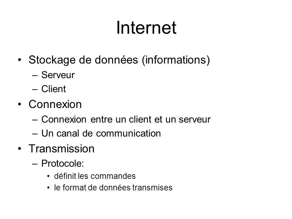 Internet Stockage de données (informations) –Serveur –Client Connexion –Connexion entre un client et un serveur –Un canal de communication Transmission –Protocole: définit les commandes le format de données transmises