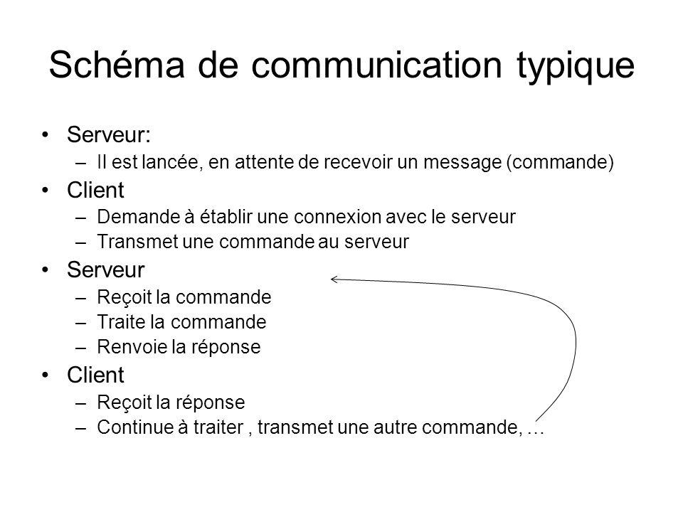 Schéma de communication typique Serveur: –Il est lancée, en attente de recevoir un message (commande) Client –Demande à établir une connexion avec le serveur –Transmet une commande au serveur Serveur –Reçoit la commande –Traite la commande –Renvoie la réponse Client –Reçoit la réponse –Continue à traiter, transmet une autre commande, …