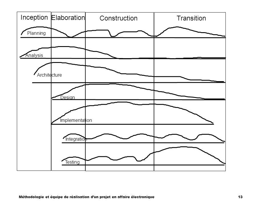 Méthodologie et équipe de réalisation dun projet en affaire électronique 13 Inception Elaboration Construction Transition Planning Analysis Architectu