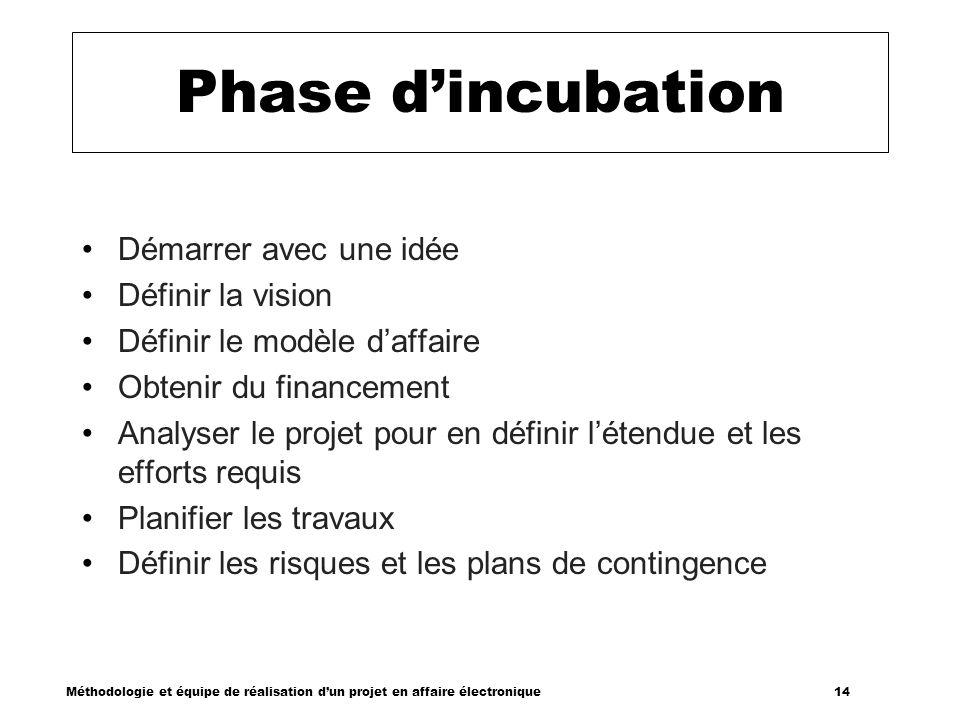 Méthodologie et équipe de réalisation dun projet en affaire électronique 14 Phase dincubation Démarrer avec une idée Définir la vision Définir le modè