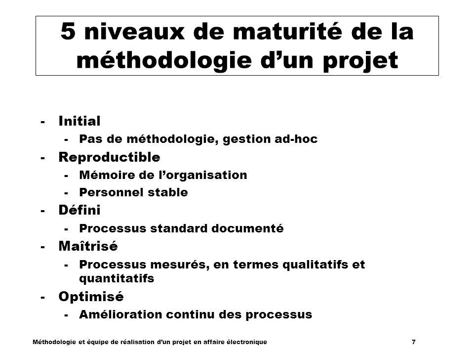 Méthodologie et équipe de réalisation dun projet en affaire électronique 7 5 niveaux de maturité de la méthodologie dun projet -Initial -Pas de méthod