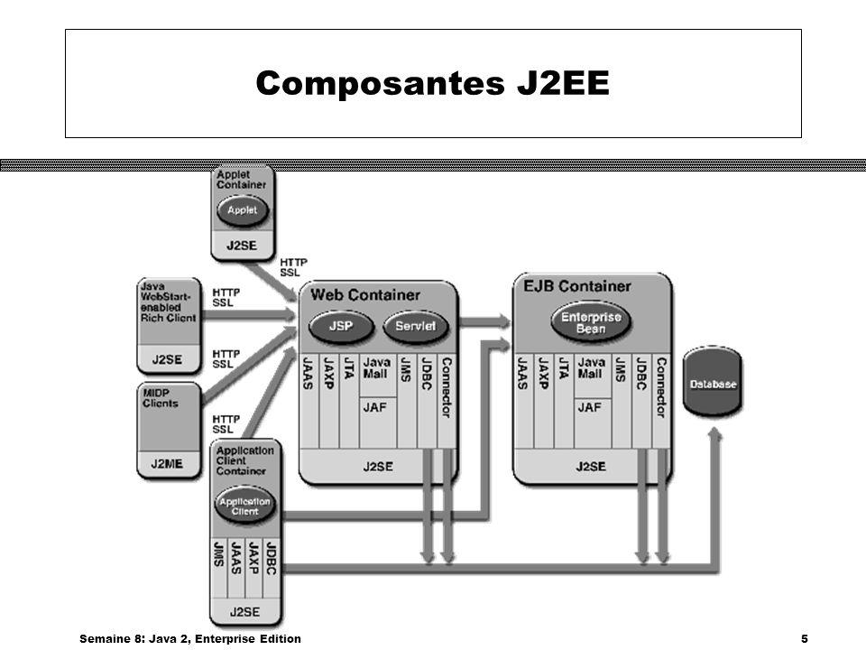Semaine 8: Java 2, Enterprise Edition36 Connecteurs pour J2EE Références Voir http://java.sun.com/j2ee/connectorhttp://java.sun.com/j2ee/connector Voir http://java.sun.com/j2ee/tutorial/1_3-fcs/doc/Connector.html Voir http://www.eaijournal.com/Article.asp?ArticleID=347&DepartmentID=5