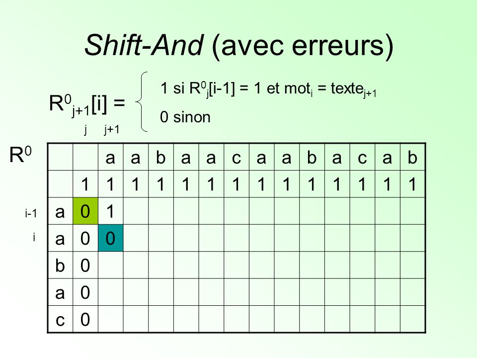 Shift-And (avec erreurs) aabaacaabacab 11111111111111 a01 a00 b0 a0 c0 R0R0 R 0 j+1 [i] = 1 si R 0 j [i-1] = 1 et mot i = texte j+1 0 sinon j+1j i i-1