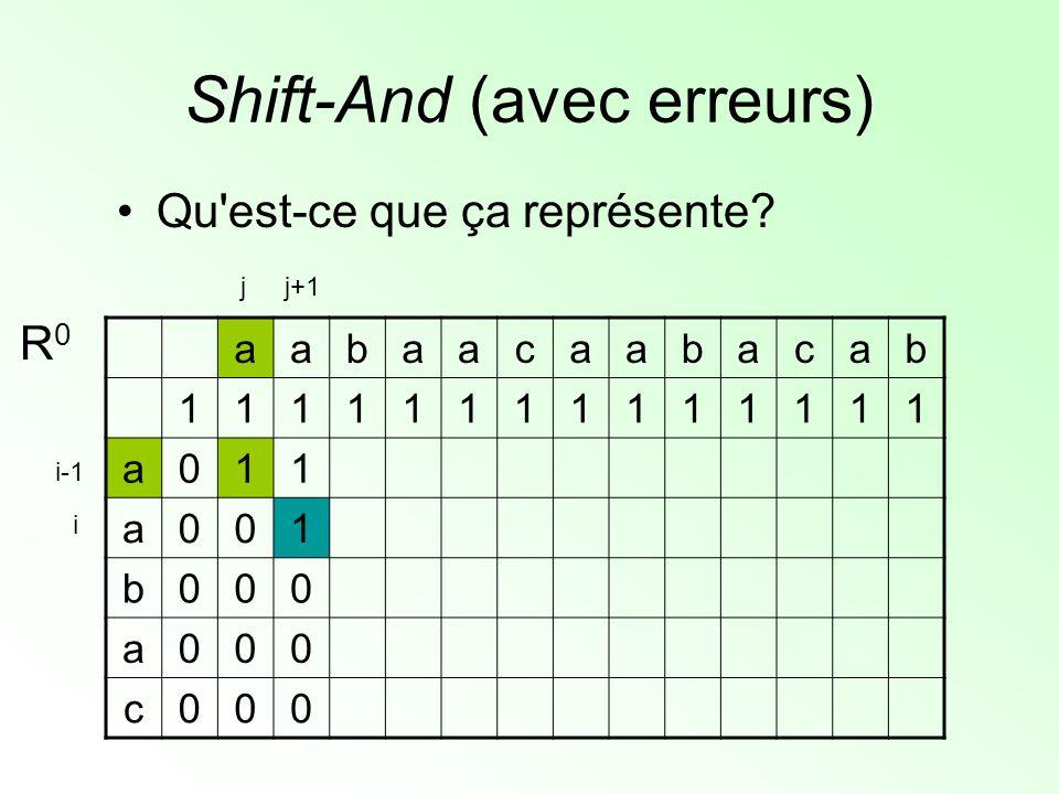 Shift-And (avec erreurs) Qu'est-ce que ça représente? aabaacaabacab 11111111111111 a011 a001 b000 a000 c000 R0R0 j+1j i i-1