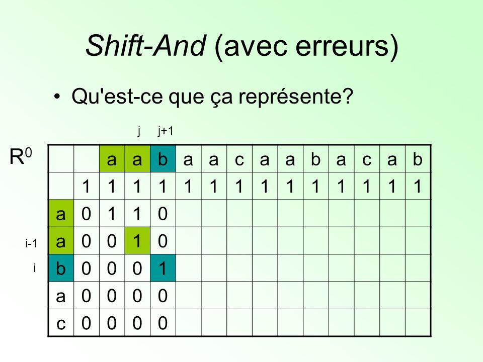 Shift-And (avec erreurs) Qu'est-ce que ça représente? aabaacaabacab 11111111111111 a0110 a0010 b0001 a0000 c0000 R0R0 j+1j i i-1