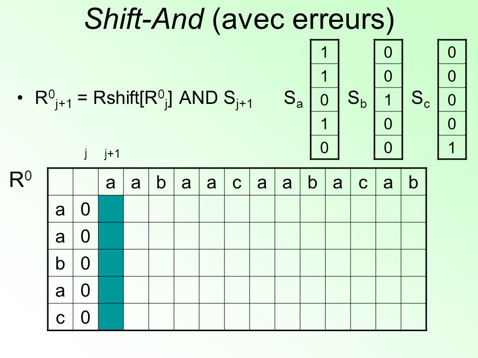 Shift-And (avec erreurs) aabaacaabacab a0 a0 b0 a0 c0 R0R0 1 1 0 1 0 SaSa 0 0 1 0 0 SbSb 0 0 0 0 1 ScSc j+1 j R 0 j+1 = Rshift[R 0 j ] AND S j+1