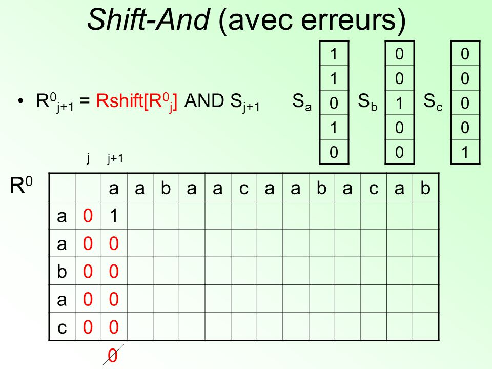 Shift-And (avec erreurs) aabaacaabacab a01 a00 b00 a00 c00 R0R0 1 1 0 1 0 SaSa 0 0 1 0 0 SbSb 0 0 0 0 1 ScSc j+1 j 0 R 0 j+1 = Rshift[R 0 j ] AND S j+1