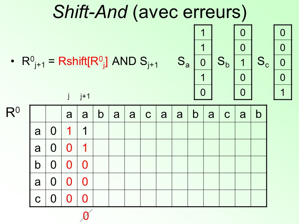 Shift-And (avec erreurs) aabaacaabacab a011 a001 b000 a000 c000 R0R0 1 1 0 1 0 SaSa 0 0 1 0 0 SbSb 0 0 0 0 1 ScSc j+1 j 0 R 0 j+1 = Rshift[R 0 j ] AND S j+1