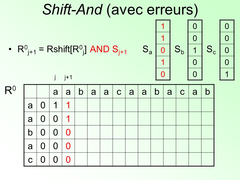 Shift-And (avec erreurs) aabaacaabacab a011 a001 b000 a000 c000 R0R0 1 1 0 1 0 SaSa 0 0 1 0 0 SbSb 0 0 0 0 1 ScSc j+1 j R 0 j+1 = Rshift[R 0 j ] AND S