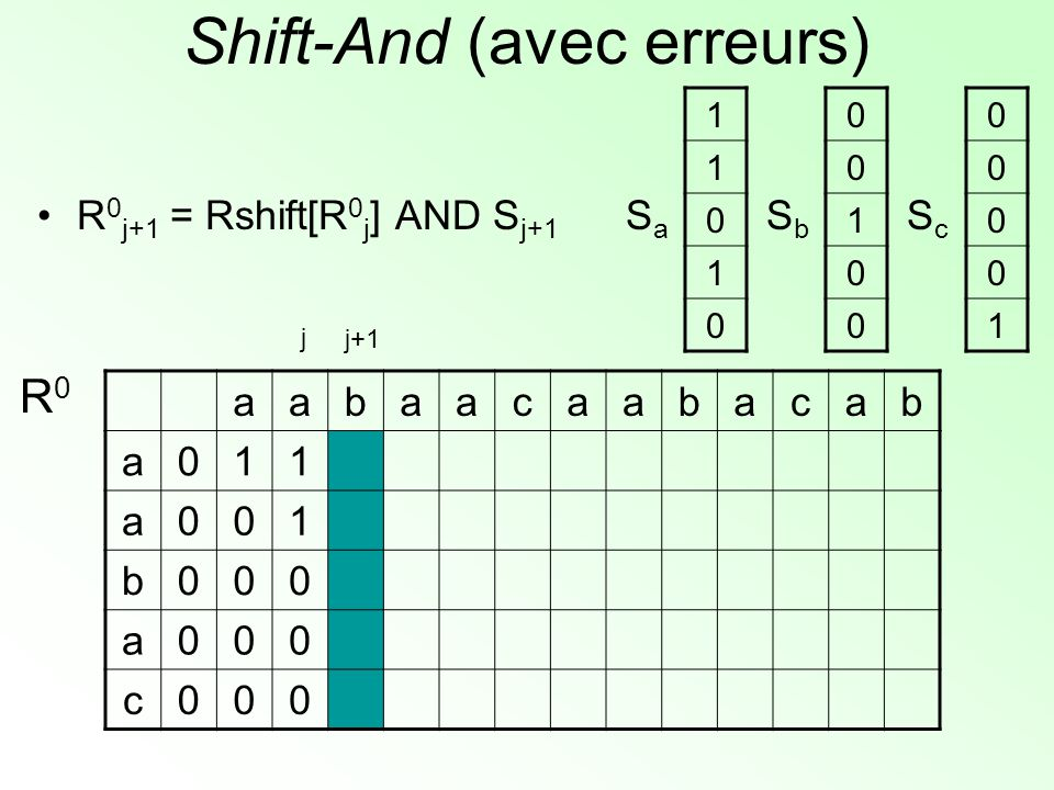 Shift-And (avec erreurs) aabaacaabacab a011 a001 b000 a000 c000 R0R0 1 1 0 1 0 SaSa 0 0 1 0 0 SbSb 0 0 0 0 1 ScSc j+1 j R 0 j+1 = Rshift[R 0 j ] AND S j+1