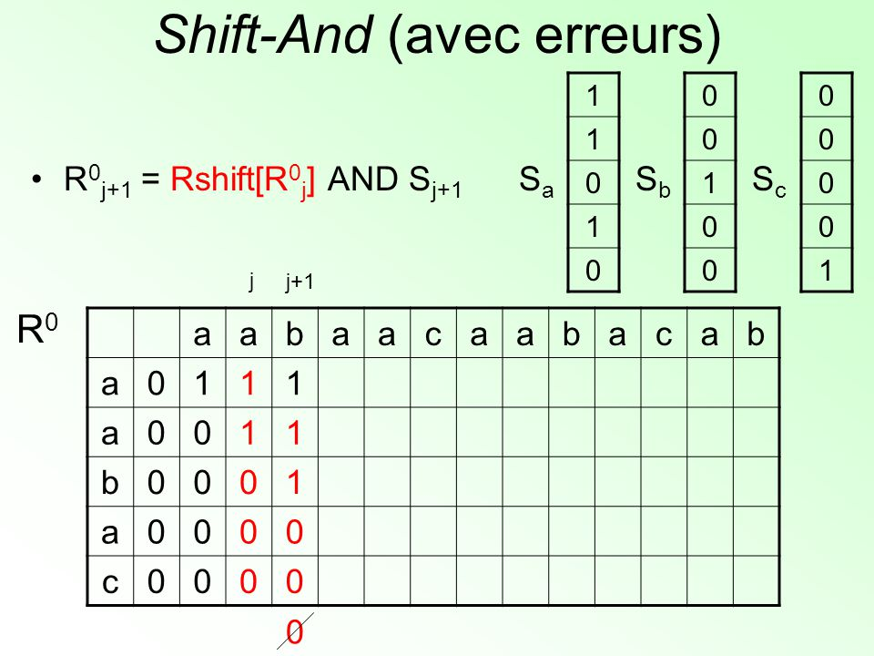 Shift-And (avec erreurs) aabaacaabacab a0111 a0011 b0001 a0000 c0000 R0R0 1 1 0 1 0 SaSa 0 0 1 0 0 SbSb 0 0 0 0 1 ScSc j+1 j 0 R 0 j+1 = Rshift[R 0 j ] AND S j+1