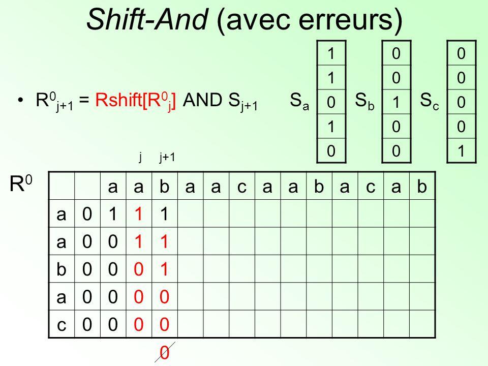 Shift-And (avec erreurs) aabaacaabacab a0111 a0011 b0001 a0000 c0000 R0R0 1 1 0 1 0 SaSa 0 0 1 0 0 SbSb 0 0 0 0 1 ScSc j+1 j 0 R 0 j+1 = Rshift[R 0 j