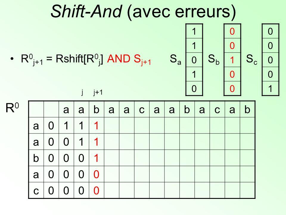 Shift-And (avec erreurs) aabaacaabacab a0111 a0011 b0001 a0000 c0000 R0R0 1 1 0 1 0 SaSa 0 0 1 0 0 SbSb 0 0 0 0 1 ScSc j+1 j R 0 j+1 = Rshift[R 0 j ]