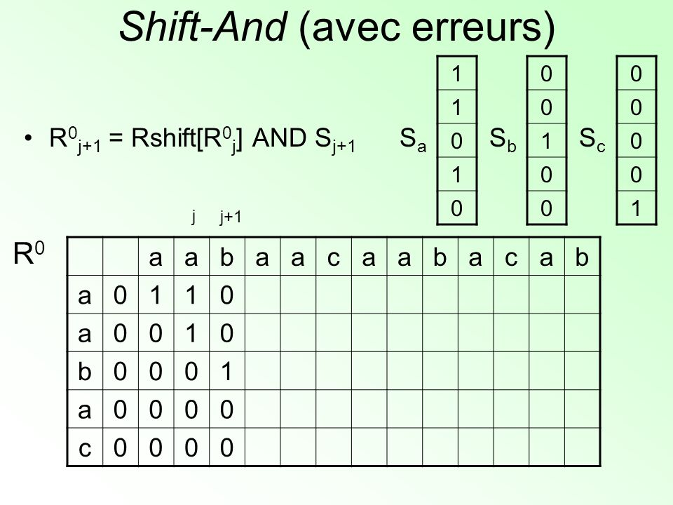 Shift-And (avec erreurs) aabaacaabacab a0110 a0010 b0001 a0000 c0000 R0R0 1 1 0 1 0 SaSa 0 0 1 0 0 SbSb 0 0 0 0 1 ScSc j+1 j R 0 j+1 = Rshift[R 0 j ] AND S j+1