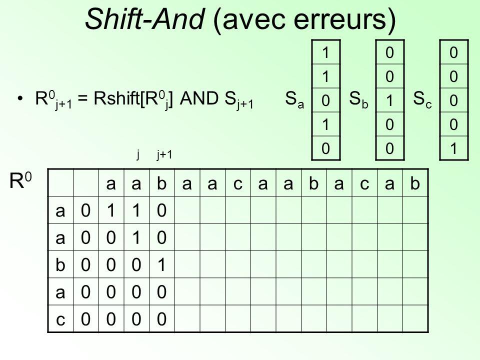 Shift-And (avec erreurs) aabaacaabacab a0110 a0010 b0001 a0000 c0000 R0R0 1 1 0 1 0 SaSa 0 0 1 0 0 SbSb 0 0 0 0 1 ScSc j+1 j R 0 j+1 = Rshift[R 0 j ]