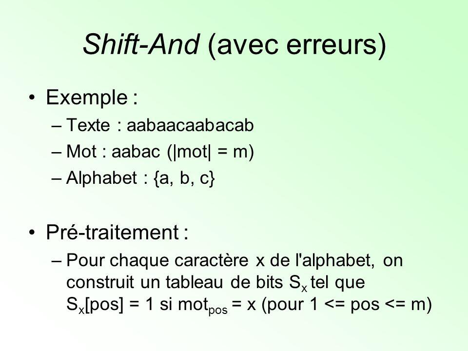 Shift-And (avec erreurs) Pré-traitement : –Pour chaque caractère x de l alphabet, on construit un tableau de bits S x tel que S x [pos] = 1 si mot pos = x (pour 1 <= pos <= m) 1 1 0 1 0 0 0 1 0 0 0 0 0 0 1 aabacaabac Mot : SaSa SbSb ScSc