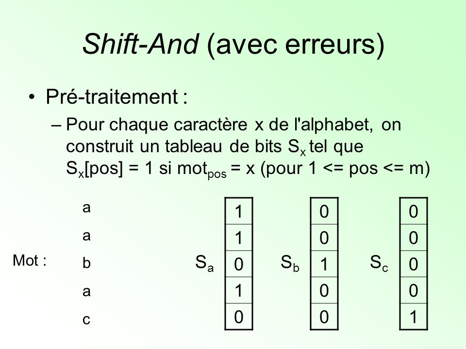 Shift-And (avec erreurs) R 0 j+1 = Rshift[R 0 j ] AND S j+1 aabaacaabacab a0 a0 b0 a0 c0 R0R0 1 1 0 1 0 SaSa 0 0 1 0 0 SbSb 0 0 0 0 1 ScSc