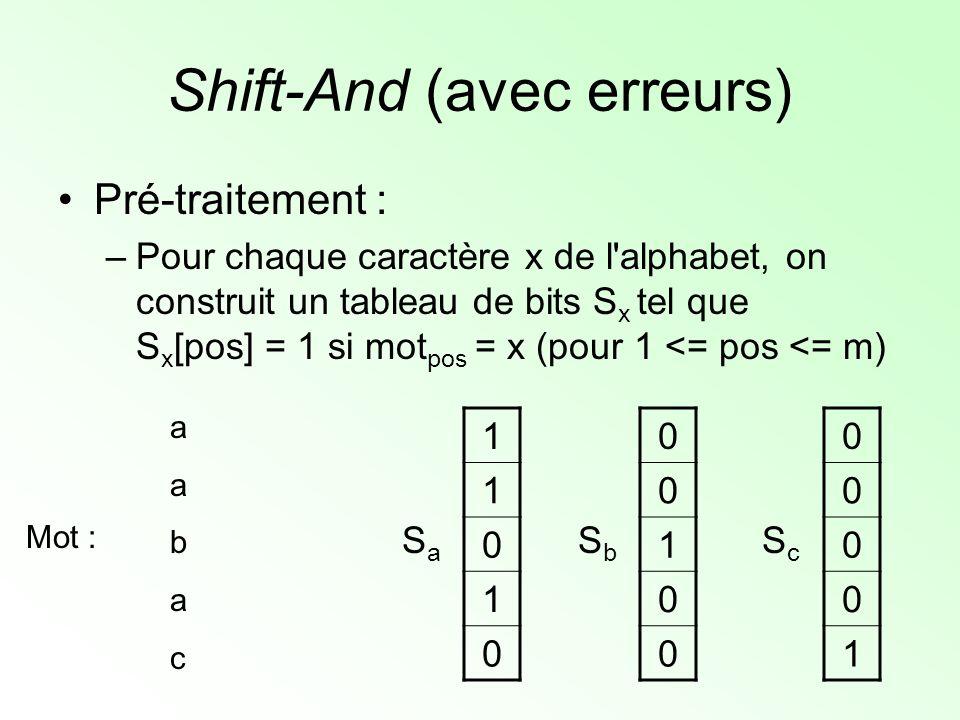 Shift-And (avec erreurs) Pré-traitement : –Pour chaque caractère x de l'alphabet, on construit un tableau de bits S x tel que S x [pos] = 1 si mot pos