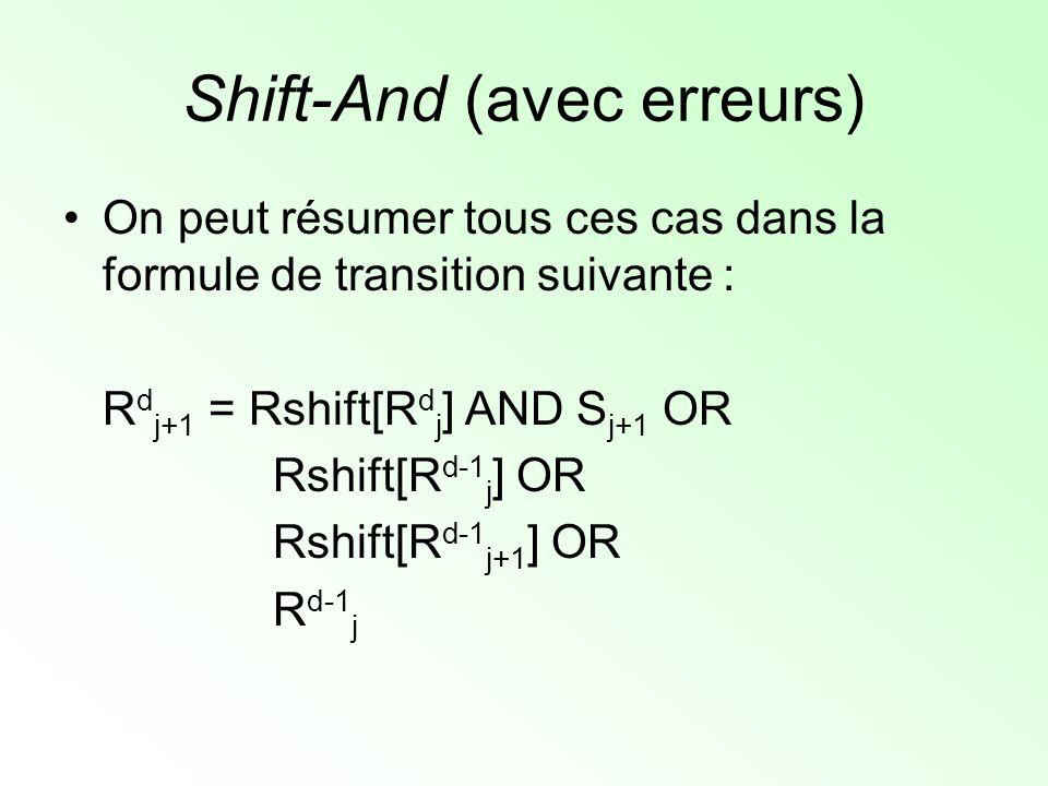 Shift-And (avec erreurs) On peut résumer tous ces cas dans la formule de transition suivante : R d j+1 = Rshift[R d j ] AND S j+1 OR Rshift[R d-1 j ]