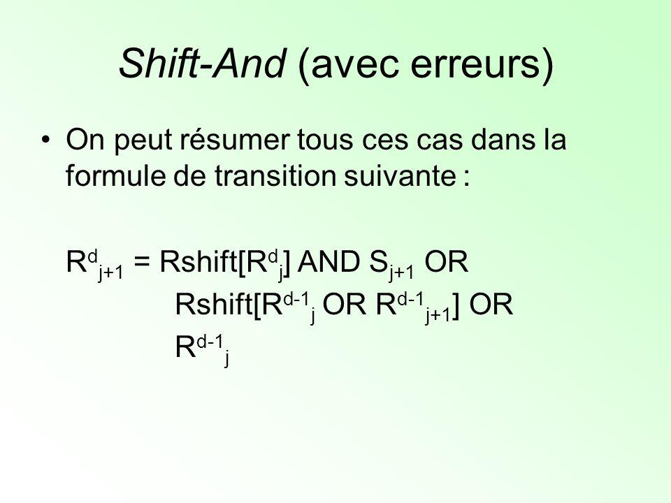 Shift-And (avec erreurs) On peut résumer tous ces cas dans la formule de transition suivante : R d j+1 = Rshift[R d j ] AND S j+1 OR Rshift[R d-1 j OR