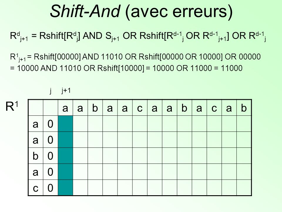 Shift-And (avec erreurs) R d j+1 = Rshift[R d j ] AND S j+1 OR Rshift[R d-1 j OR R d-1 j+1 ] OR R d-1 j R 1 j+1 = Rshift[00000] AND 11010 OR Rshift[00