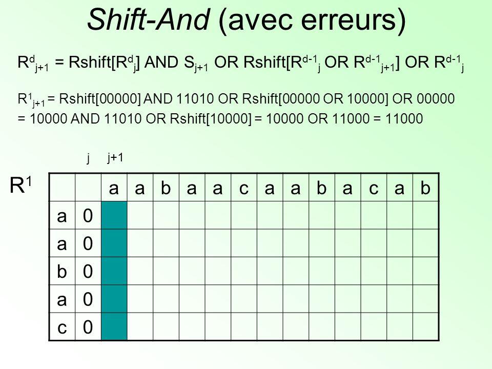 Shift-And (avec erreurs) R d j+1 = Rshift[R d j ] AND S j+1 OR Rshift[R d-1 j OR R d-1 j+1 ] OR R d-1 j R 1 j+1 = Rshift[00000] AND 11010 OR Rshift[00000 OR 10000] OR 00000 = 10000 AND 11010 OR Rshift[10000] = 10000 OR 11000 = 11000 aabaacaabacab a0 a0 b0 a0 c0 R1R1 j+1 j