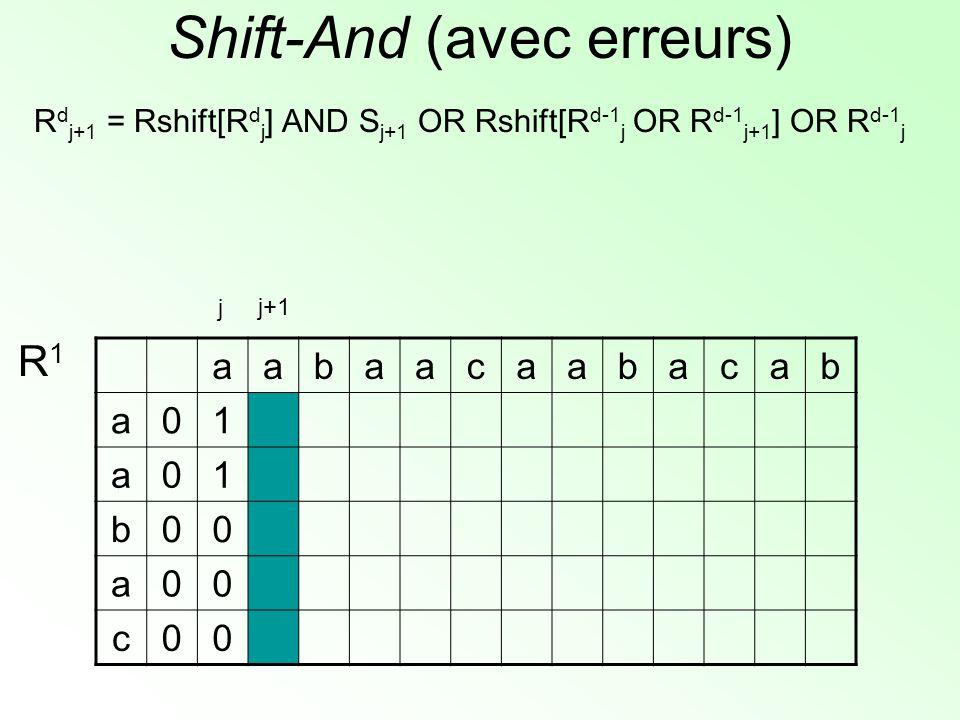 Shift-And (avec erreurs) R d j+1 = Rshift[R d j ] AND S j+1 OR Rshift[R d-1 j OR R d-1 j+1 ] OR R d-1 j aabaacaabacab a01 a01 b00 a00 c00 R1R1 j+1 j