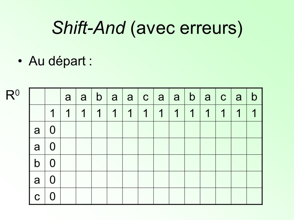 Shift-And (avec erreurs) aabaacaabacab a01101101101010 a00100100100000 b00010000010000 a00001000001000 c00000000000100 R0R0 1 1 0 1 0 SaSa 0 0 1 0 0 SbSb 0 0 0 0 1 ScSc R 0 j+1 = Rshift[R 0 j ] AND S j+1