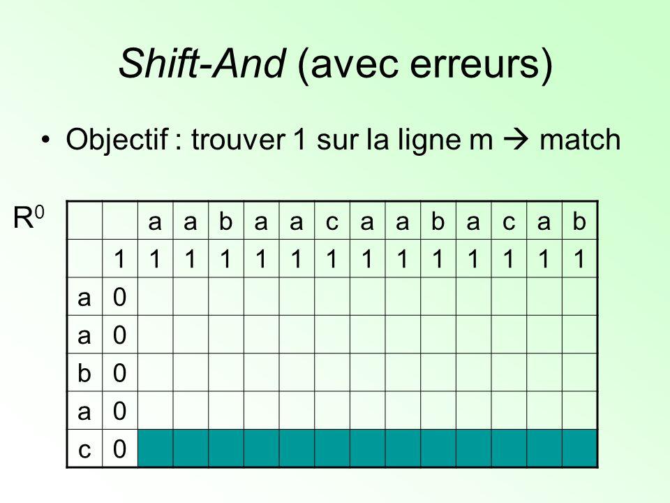 Shift-And (avec erreurs) Objectif : trouver 1 sur la ligne m match aabaacaabacab 11111111111111 a0 a0 b0 a0 c0 R0R0