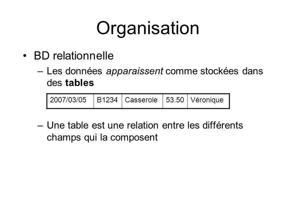 Organisation BD relationnelle –Les données apparaissent comme stockées dans des tables –Une table est une relation entre les différents champs qui la composent 2007/03/05B1234Casserole53.50Véronique