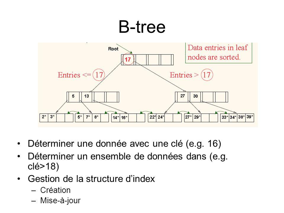 B-tree Déterminer une donnée avec une clé (e.g. 16) Déterminer un ensemble de données dans (e.g. clé>18) Gestion de la structure dindex –Création –Mis