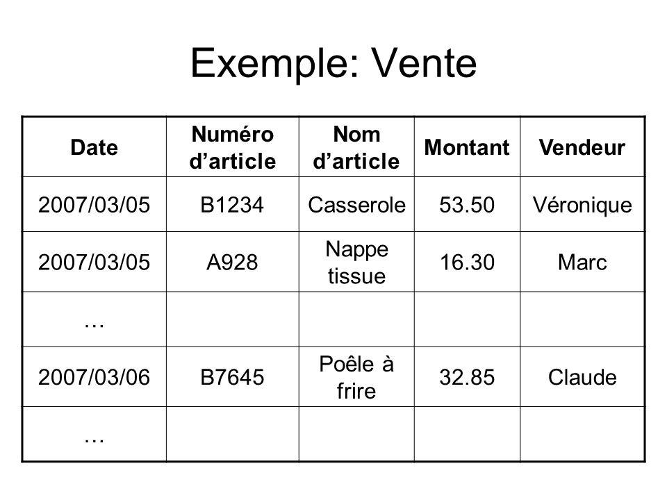 Exemple: Vente Date Numéro darticle Nom darticle MontantVendeur 2007/03/05B1234Casserole53.50Véronique 2007/03/05A928 Nappe tissue 16.30Marc … 2007/03/06B7645 Poêle à frire 32.85Claude …