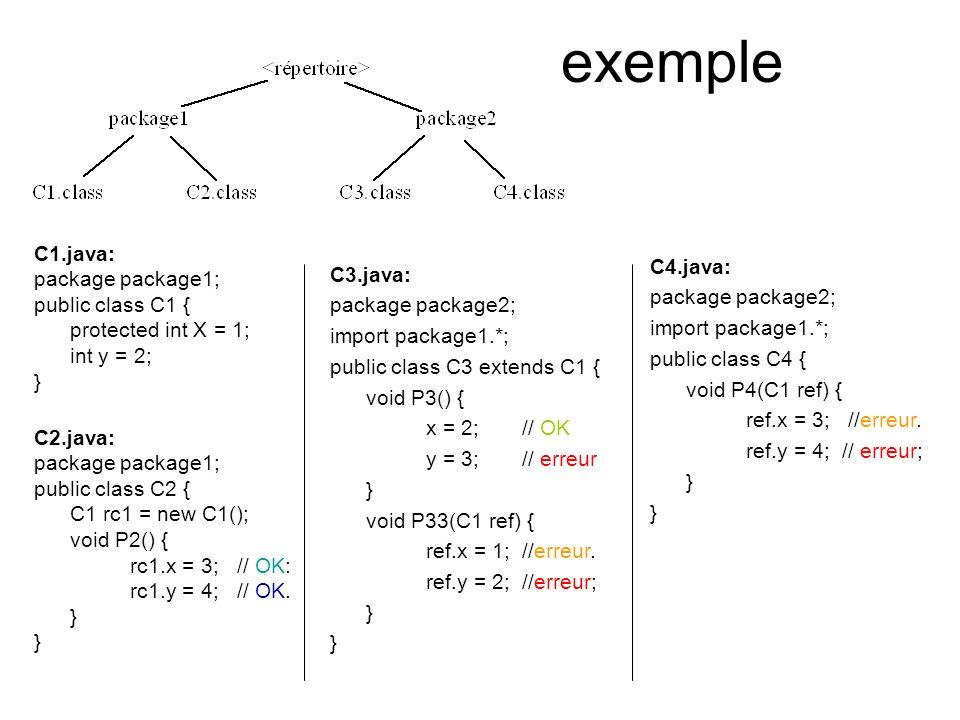 exemple C1.java: package package1; public class C1 { protected int X = 1; int y = 2; } C2.java: package package1; public class C2 { C1 rc1 = new C1(); void P2() { rc1.x = 3; // OK: rc1.y = 4; // OK.