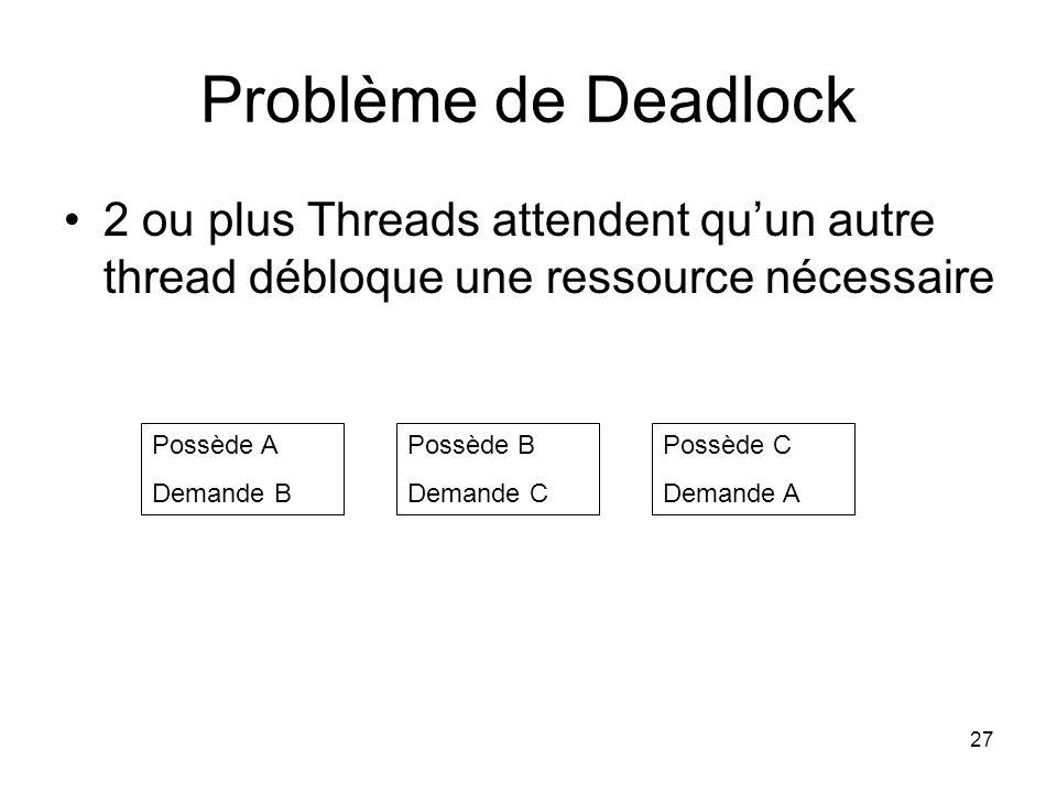 27 Problème de Deadlock 2 ou plus Threads attendent quun autre thread débloque une ressource nécessaire Possède A Demande B Possède C Demande A Possèd