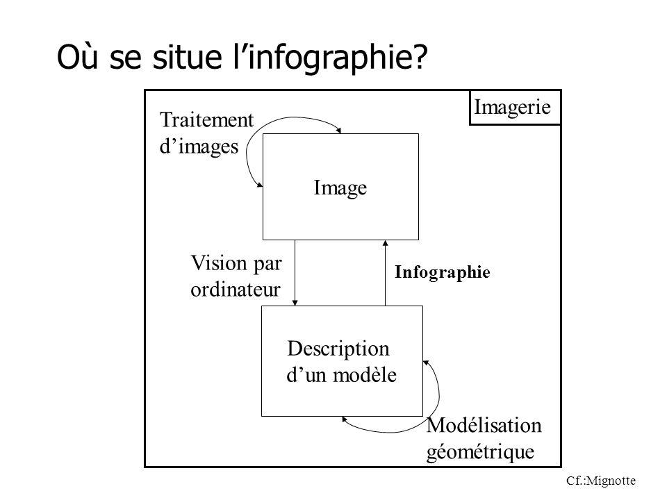 Image Description dun modèle Vision par ordinateur Infographie Traitement dimages Modélisation géométrique Où se situe linfographie.