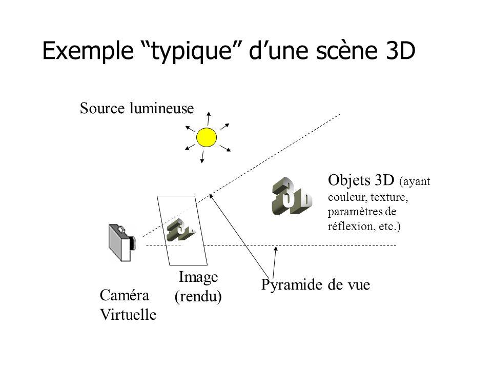 Exemple typique dune scène 3D Source lumineuse Objets 3D (ayant couleur, texture, paramètres de réflexion, etc.) Pyramide de vue Caméra Virtuelle Image (rendu)