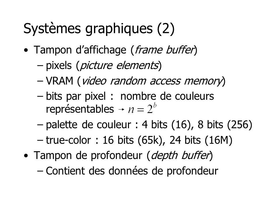 Tampon daffichage (frame buffer) –pixels (picture elements) –VRAM (video random access memory) –bits par pixel : nombre de couleurs représentables –palette de couleur : 4 bits (16), 8 bits (256) –true-color : 16 bits (65k), 24 bits (16M) Tampon de profondeur (depth buffer) –Contient des données de profondeur Systèmes graphiques (2)