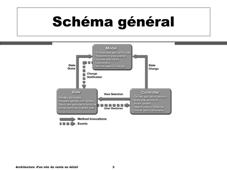 Architecture dun site de vente au détail3 Schéma général