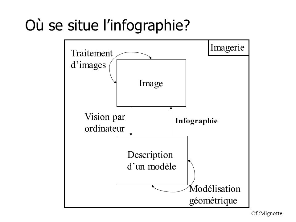 Image Description dun modèle Vision par ordinateur Infographie Traitement dimages Modélisation géométrique Où se situe linfographie? Cf.:Mignotte Imag