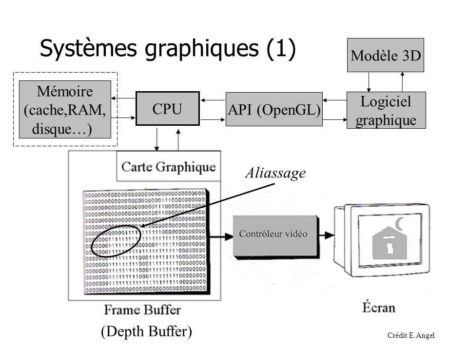 (Depth Buffer) Systèmes graphiques (1) Modèle 3D Logiciel graphique API (OpenGL) CPU Mémoire (cache,RAM, disque…) Aliassage Crédit E.Angel