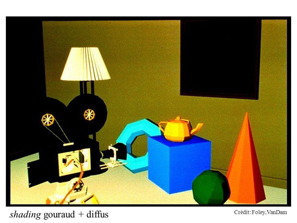 shading gouraud + diffus Crédit: Foley,VanDam