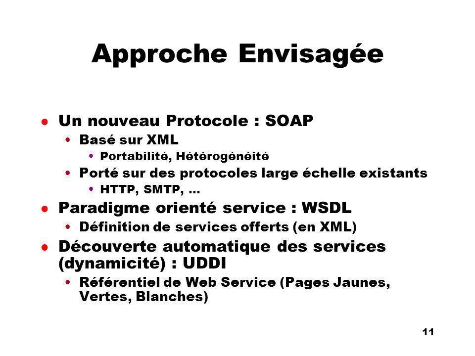 An Introduction to distributed applications and ecommerce 11 11 Approche Envisagée l Un nouveau Protocole : SOAP Basé sur XML Portabilité, Hétérogénéité Porté sur des protocoles large échelle existants HTTP, SMTP, … l Paradigme orienté service : WSDL Définition de services offerts (en XML) l Découverte automatique des services (dynamicité) : UDDI Référentiel de Web Service (Pages Jaunes, Vertes, Blanches)