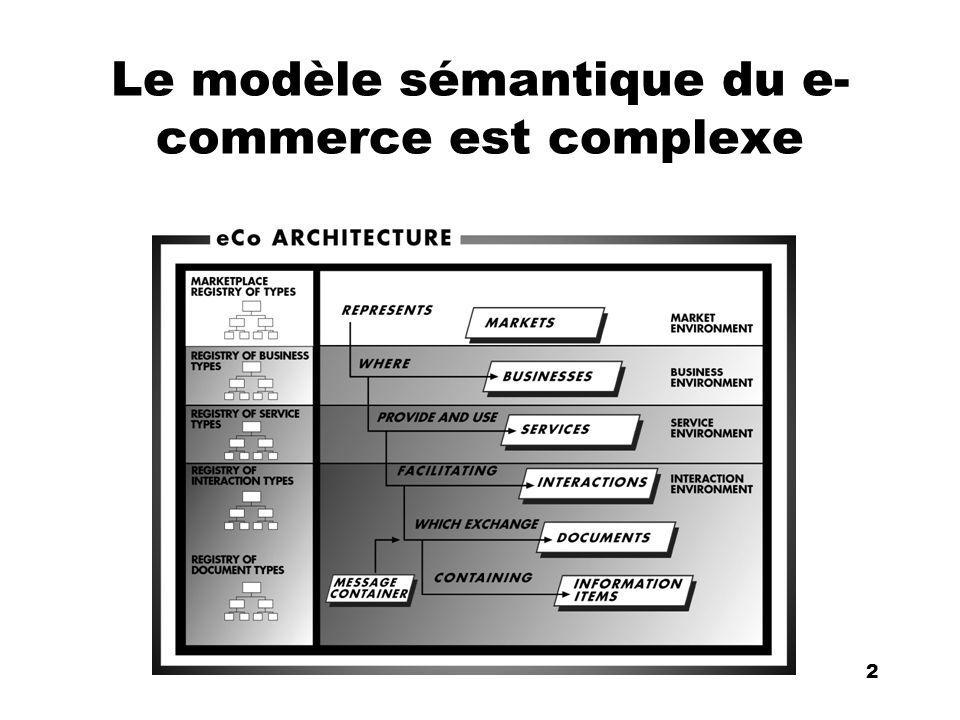 An Introduction to distributed applications and ecommerce 23 23 XML est un succès .