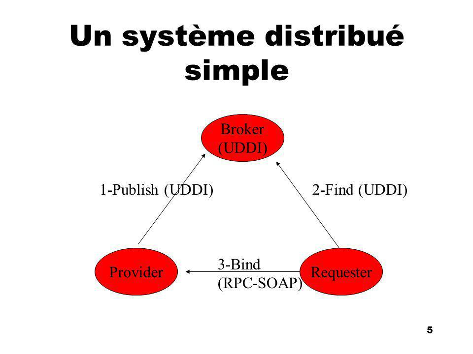 An Introduction to distributed applications and ecommerce 26 26 Exemple de message POST /StockQuote HTTP/1.1 Host: www.stockquoteserver.com Content-Type: text/xml; charset= utf-8 Content-Length: nnnn SOAPAction: Some-URI DIS Propre au portage sur HTTP