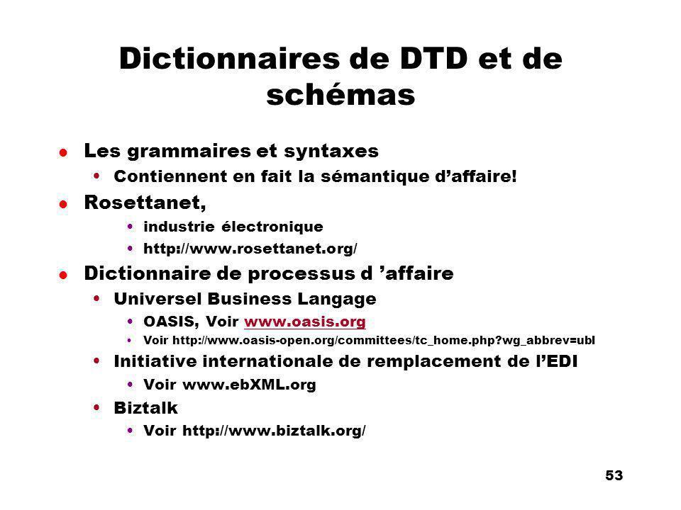 An Introduction to distributed applications and ecommerce 53 53 Dictionnaires de DTD et de schémas l Les grammaires et syntaxes Contiennent en fait la sémantique daffaire.